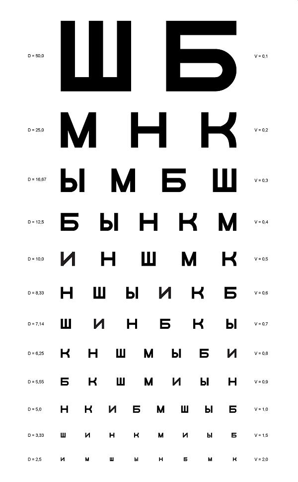 exercițiu de acuitate vizuală vedere 3 cefalee