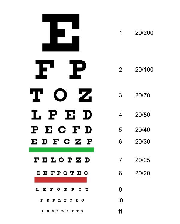 acuitatea vizuală cum se verifică corect)