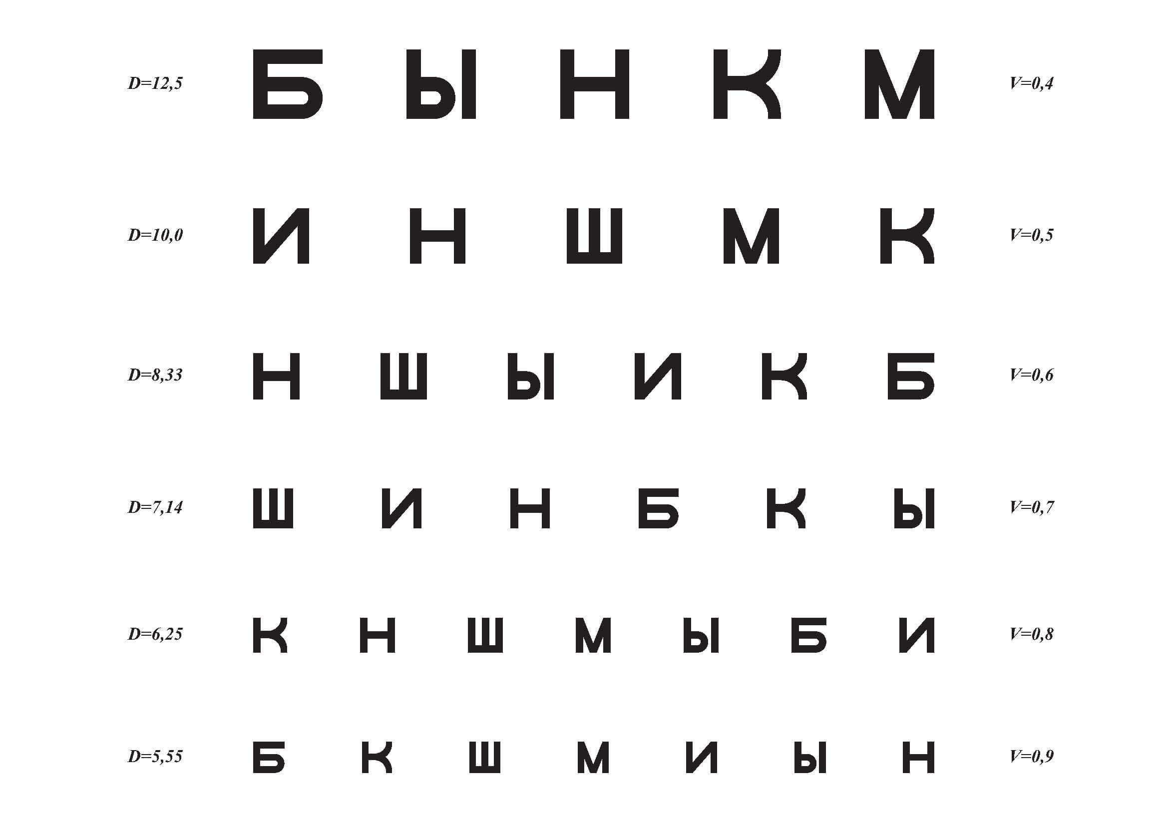 Categoria de acuitate vizuală a și b